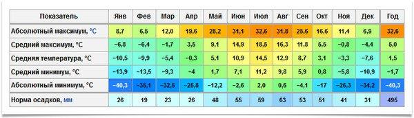 Климат Карелии