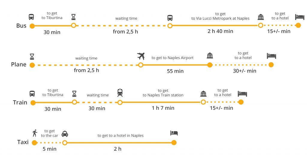 Преимущества поездки на такси