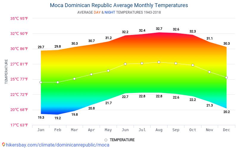 Температура в Доминиканской Республике