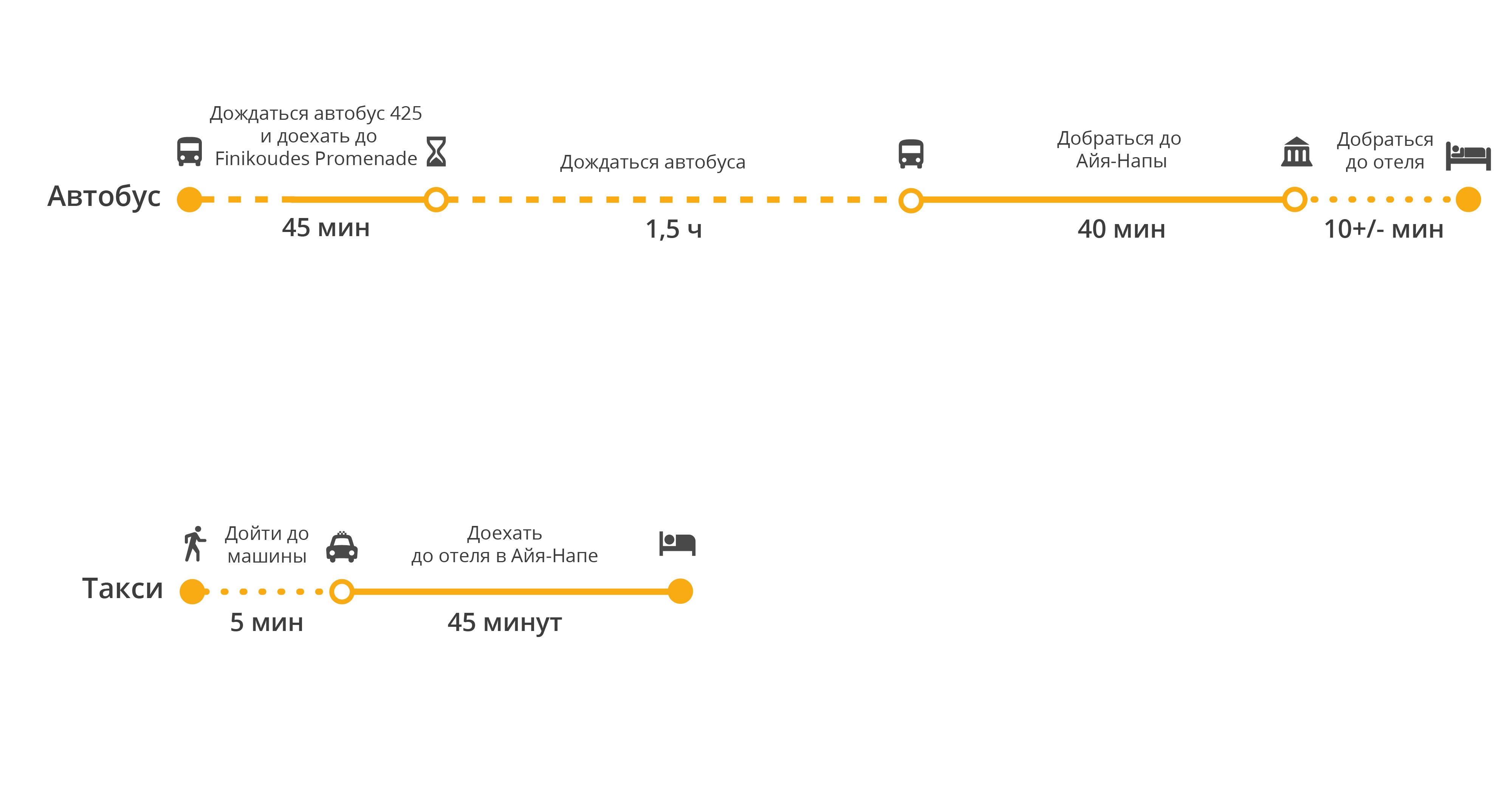 Инфографика Ларнака–Айя-Напа